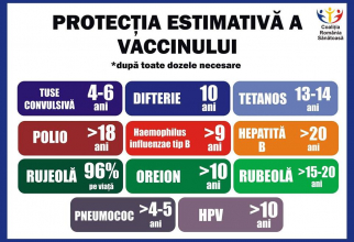 Cat dureaza protectia obtinuta prin vaccinare. Sursa: Coalitia Romania Sanatoasa