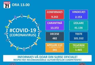 Bilanț COVID-19 21 aprilie  FOTO: Grupul de Comunicare Strategică