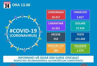Bilanțul îmbolnăvirilor cu COVID-19 din 24 aprilie