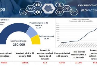 Circa 169.000 de români s-au vaccinat de COVID în prima etapă  FOTO: CNCAV