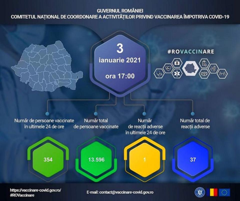 Datele oficiale 3 ianuarie 2021, persoane vaccinare în România. Foto: CNCAV