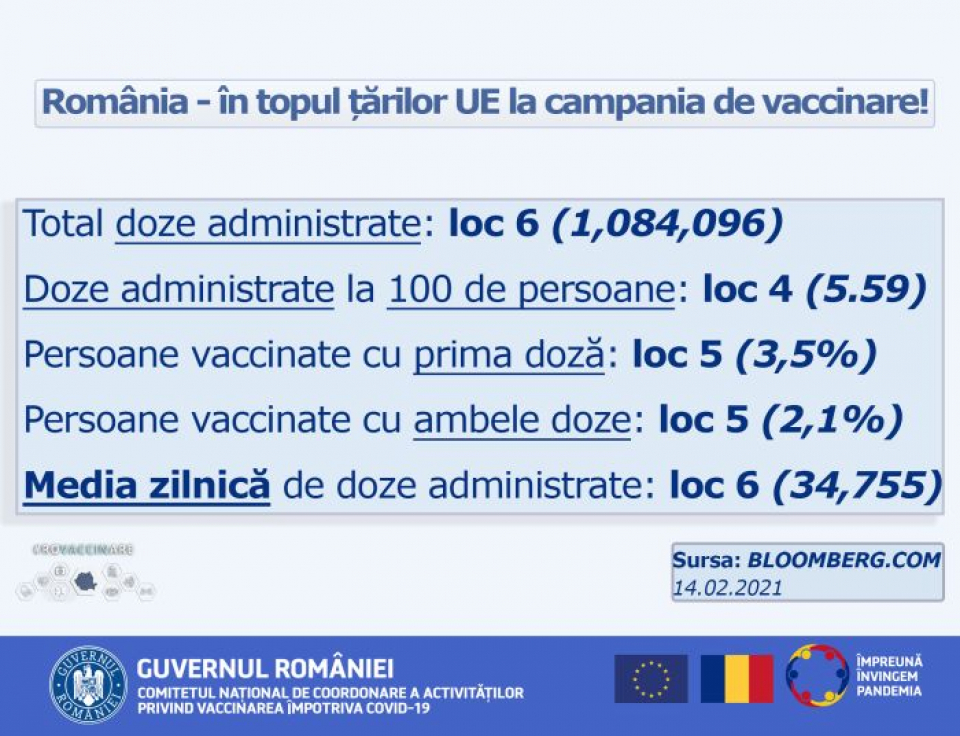 Top vaccinare Bloomberg